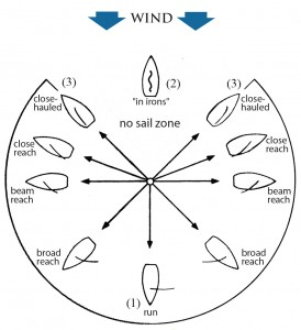 dclv01i02-topside-sailing-diagram