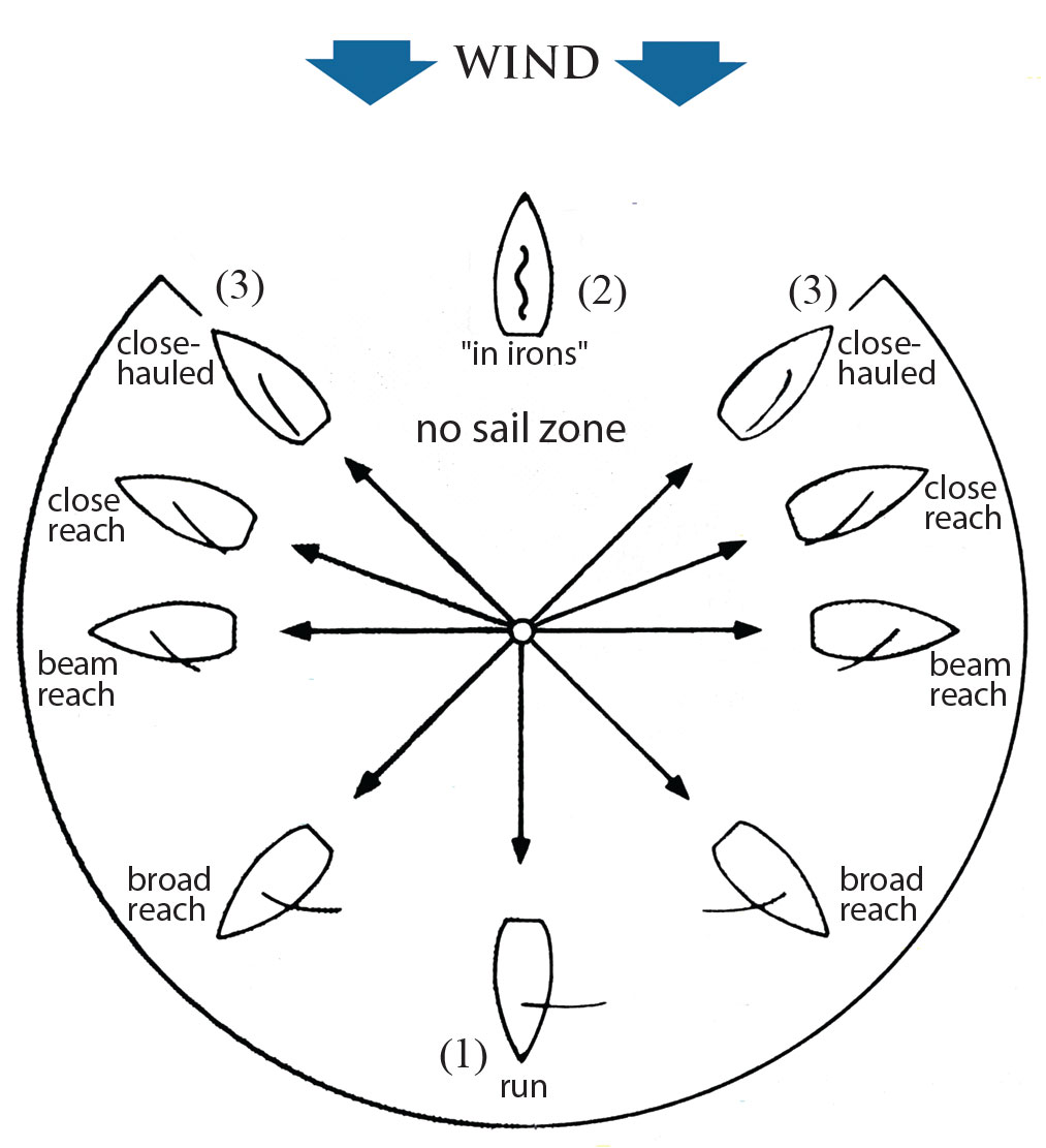 The Basics  An Introduction To The Fundamentals Of Sailing