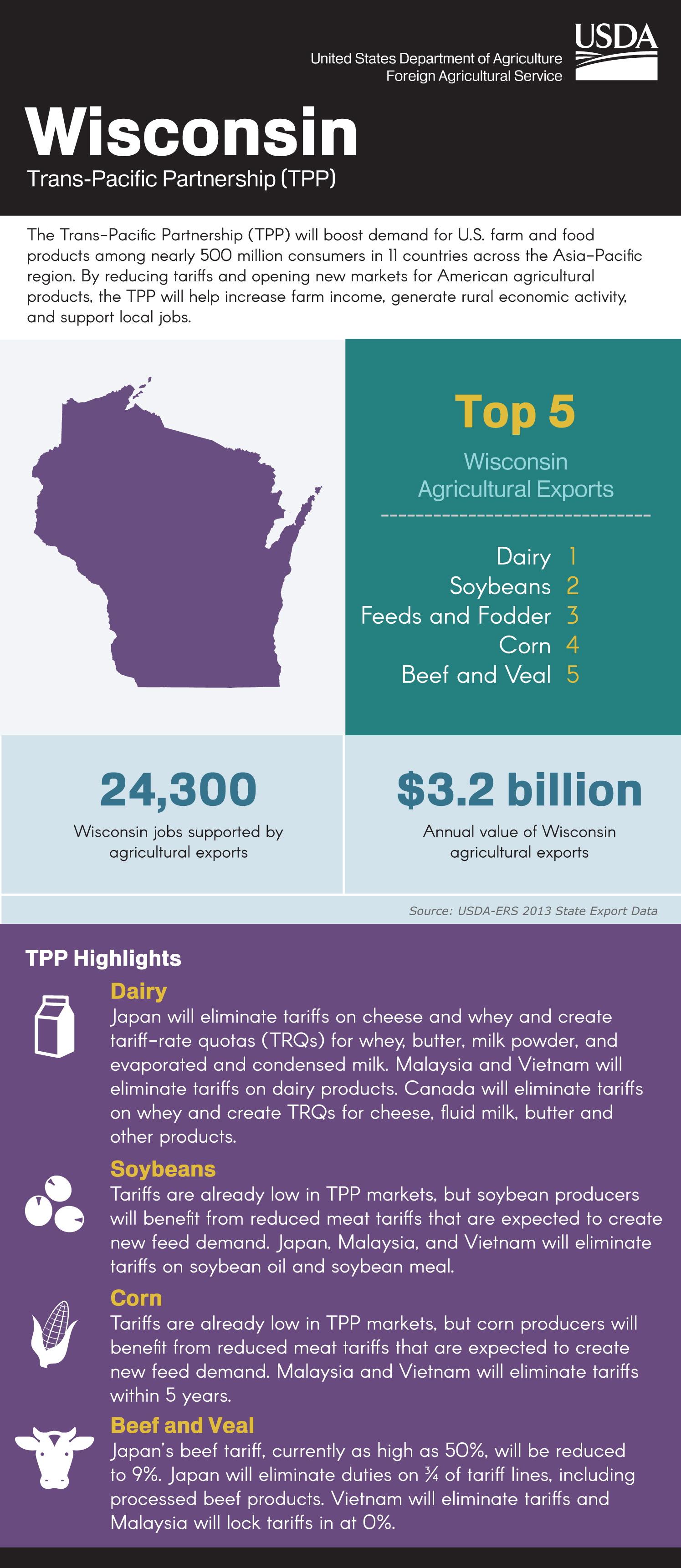 Food And Ag Groups Comment On Tpp Agreement Door County Pulse