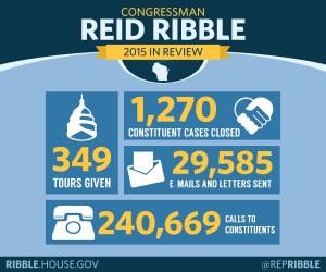 Ribble YIR