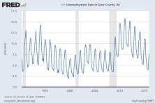 unemployment collection