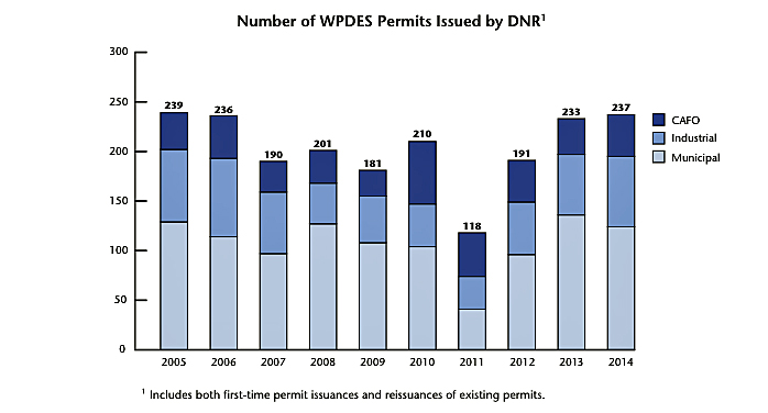 web.Permits issued