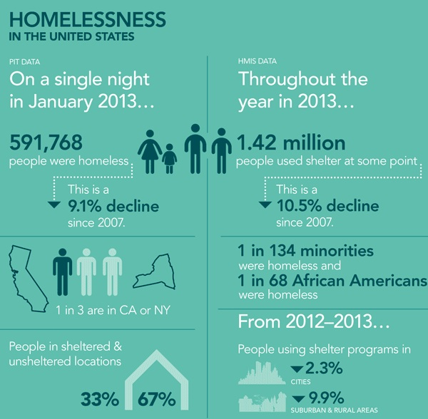 summary of homelessness is often voluntary Causes and consequences of youth homelessness social by the government and the voluntary for homeless youth have often led to them.