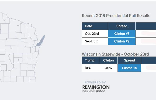 Door County Included in Election Battleground Survey